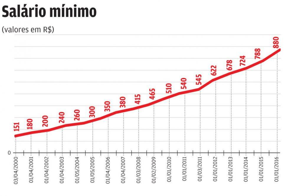 Gráfico mostra a evolução do salário mínimo no período de 2000 a 2016